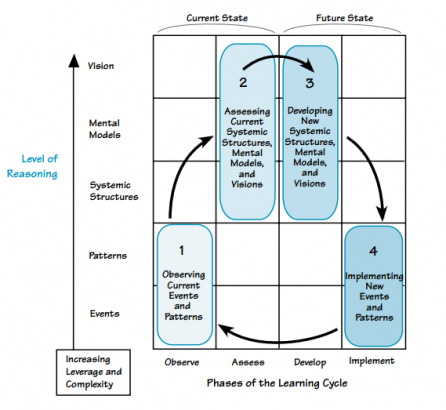 learning action matrix